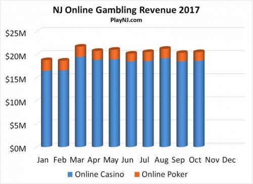 Chart Of NJ Gambling Revenue